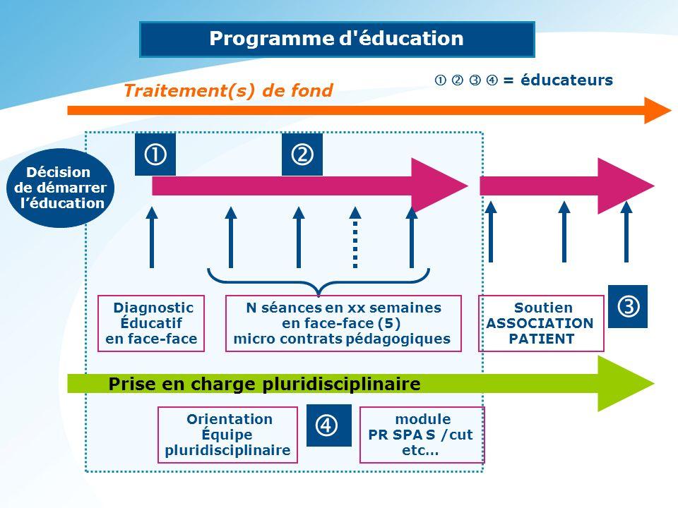     Programme d éducation Traitement(s) de fond