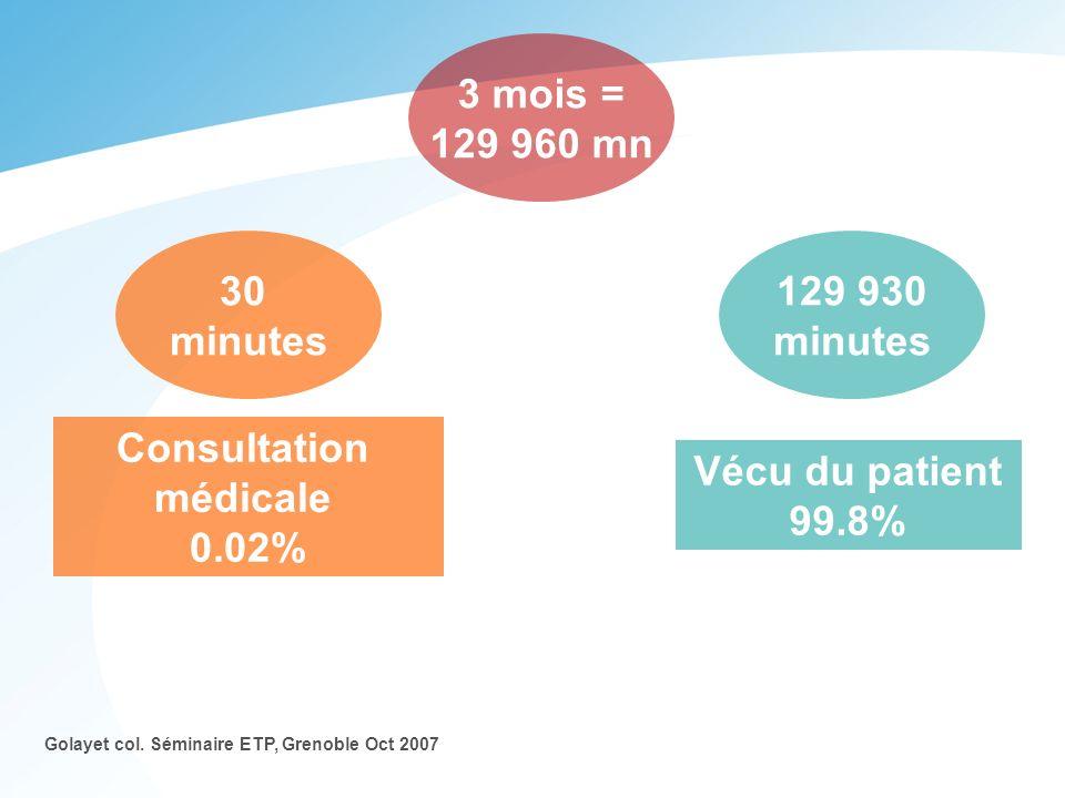 3 mois = 129 960 mn 30 minutes 129 930 minutes Consultation médicale