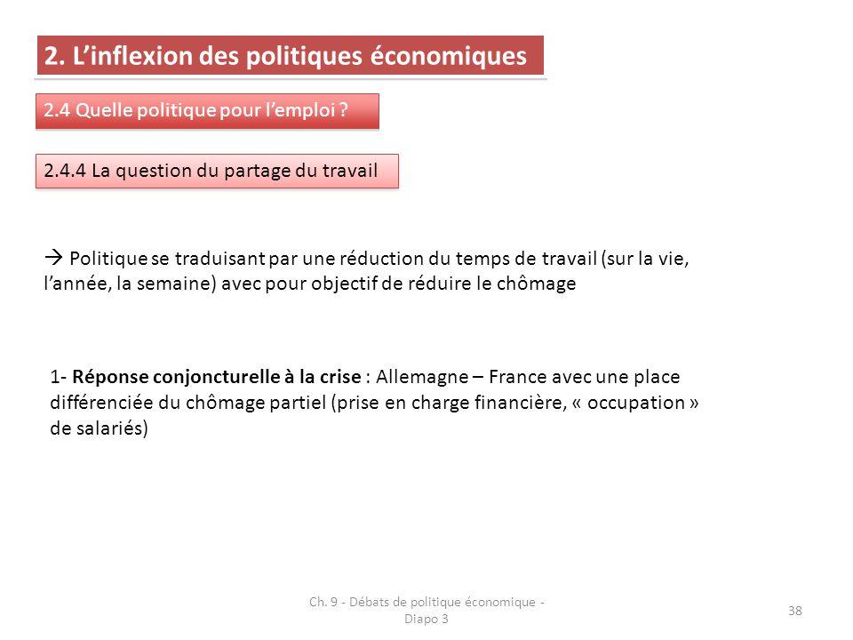 Ch. 9 - Débats de politique économique - Diapo 3