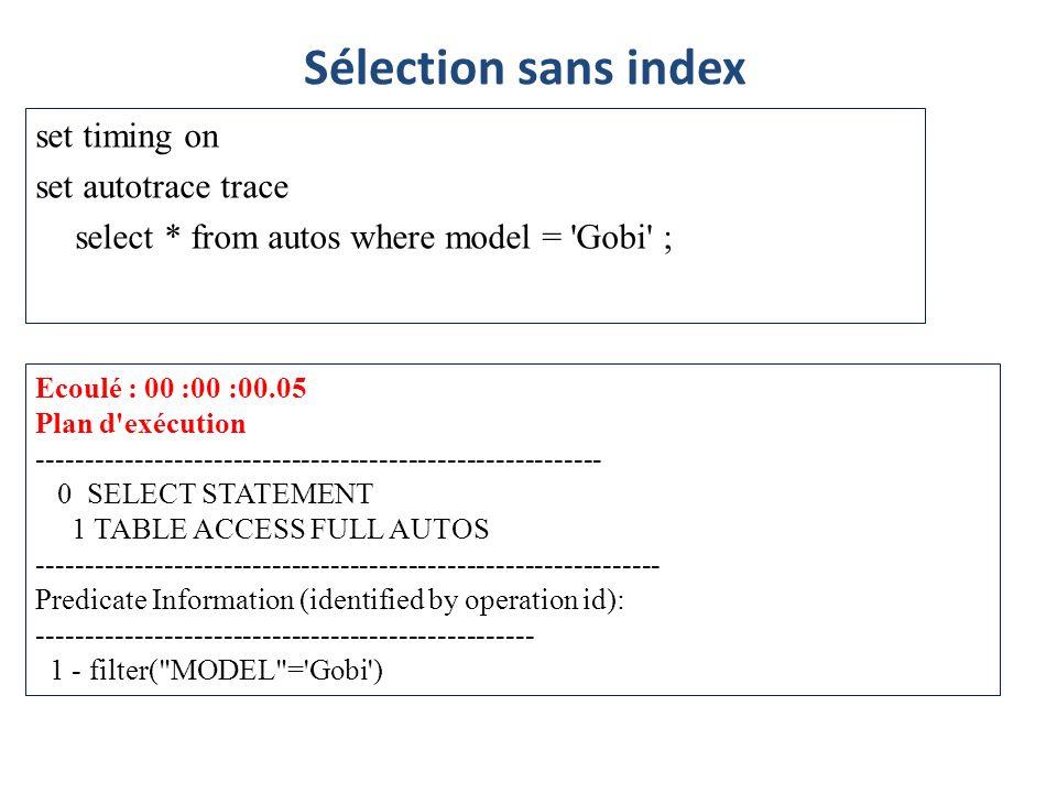 Sélection sans indexset timing on set autotrace trace select * from autos where model = Gobi ; Ecoulé : 00 :00 :00.05.