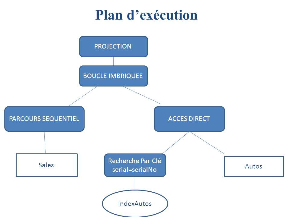 Plan d'exécution PROJECTION BOUCLE IMBRIQUEE PARCOURS SEQUENTIEL