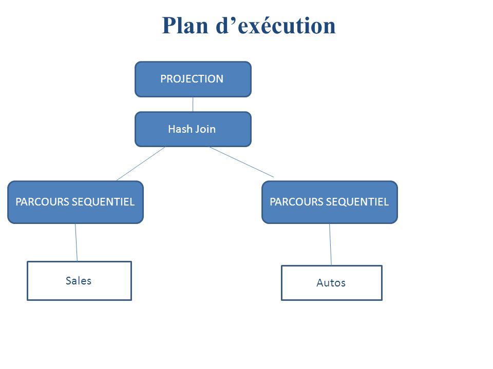 Plan d'exécution PROJECTION Hash Join PARCOURS SEQUENTIEL