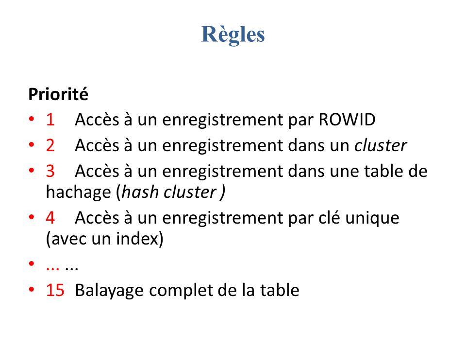 Règles Priorité 1 Accès à un enregistrement par ROWID