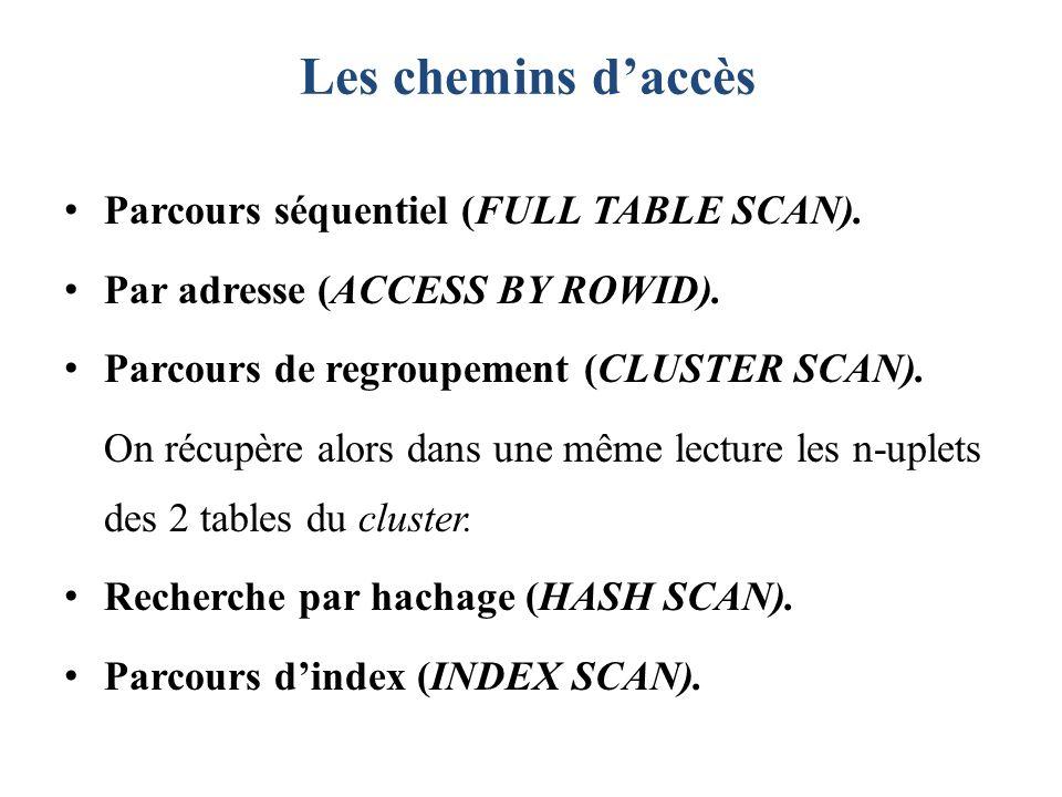 Les chemins d'accès Parcours séquentiel (FULL TABLE SCAN).