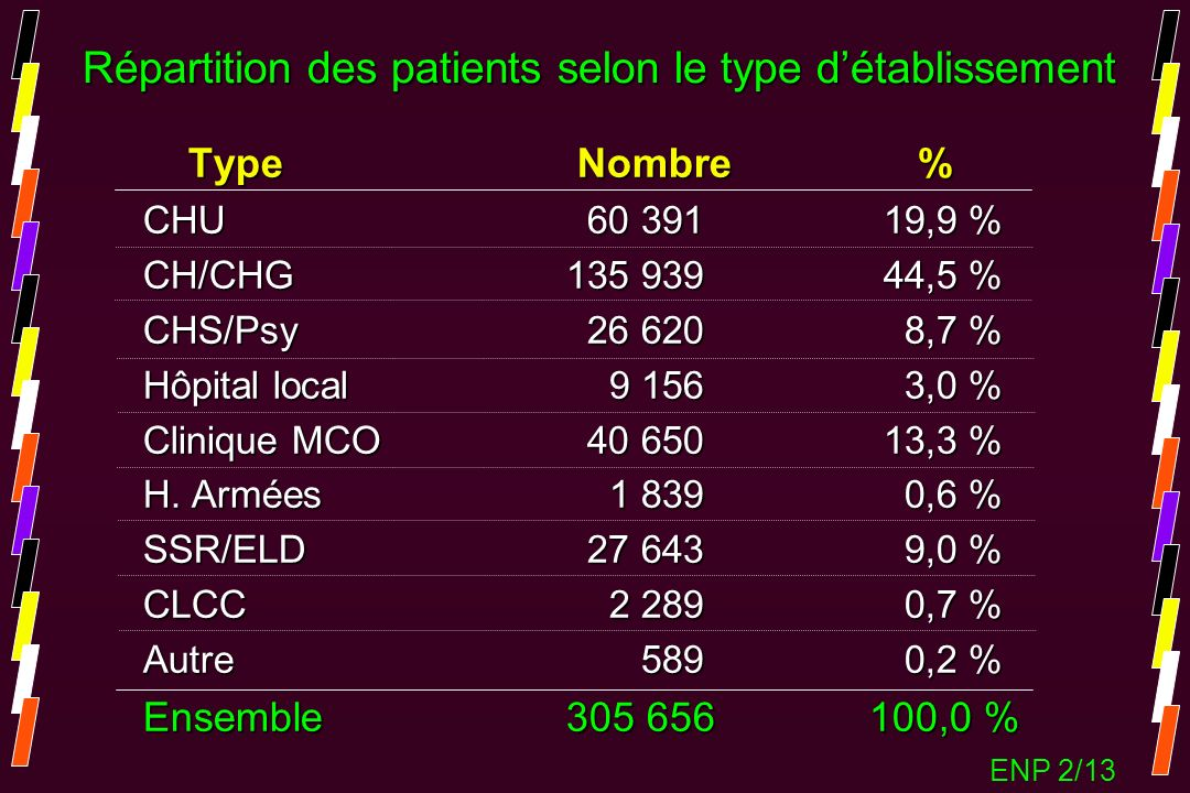 Répartition des patients selon le type d'établissement