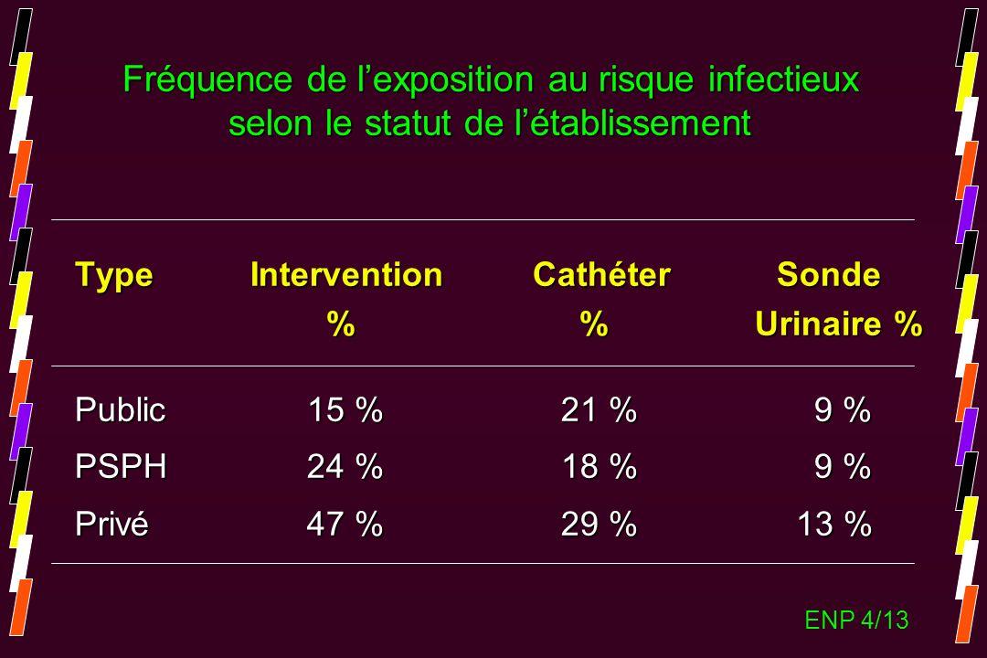 Fréquence de l'exposition au risque infectieux selon le statut de l'établissement