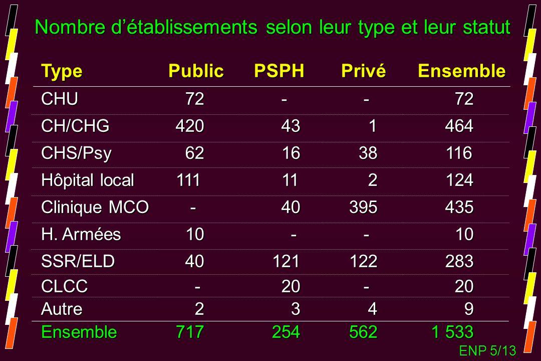 Nombre d'établissements selon leur type et leur statut