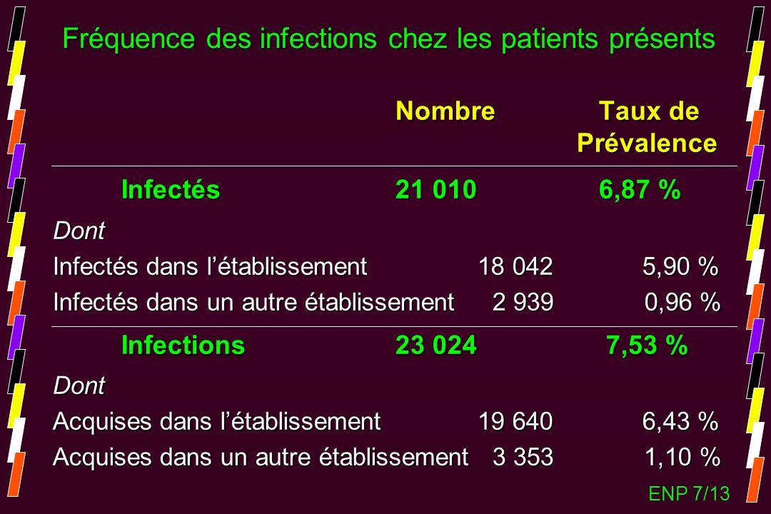 Fréquence des infections chez les patients présents