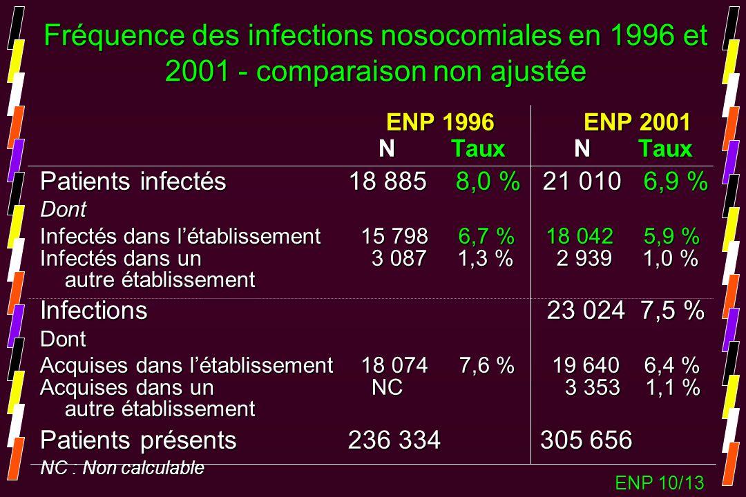 Fréquence des infections nosocomiales en 1996 et 2001 - comparaison non ajustée