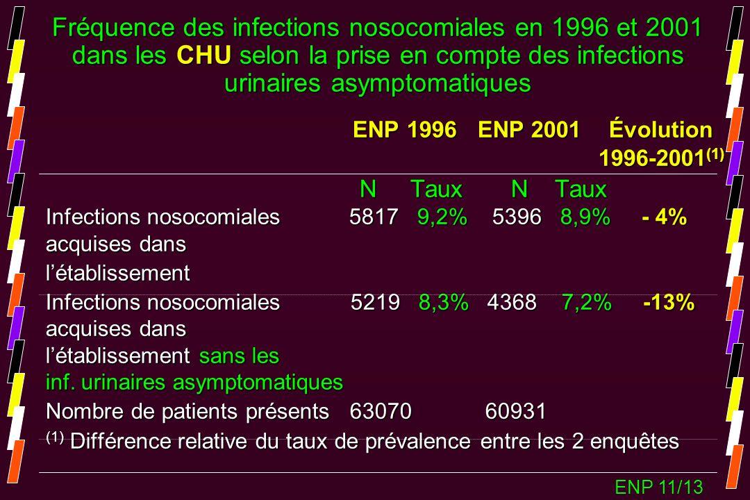Fréquence des infections nosocomiales en 1996 et 2001 dans les CHU selon la prise en compte des infections urinaires asymptomatiques