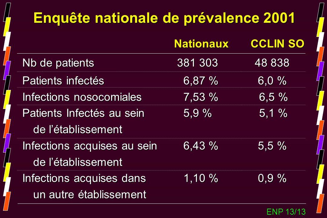 Enquête nationale de prévalence 2001