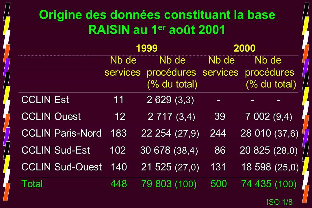 Origine des données constituant la base RAISIN au 1er août 2001