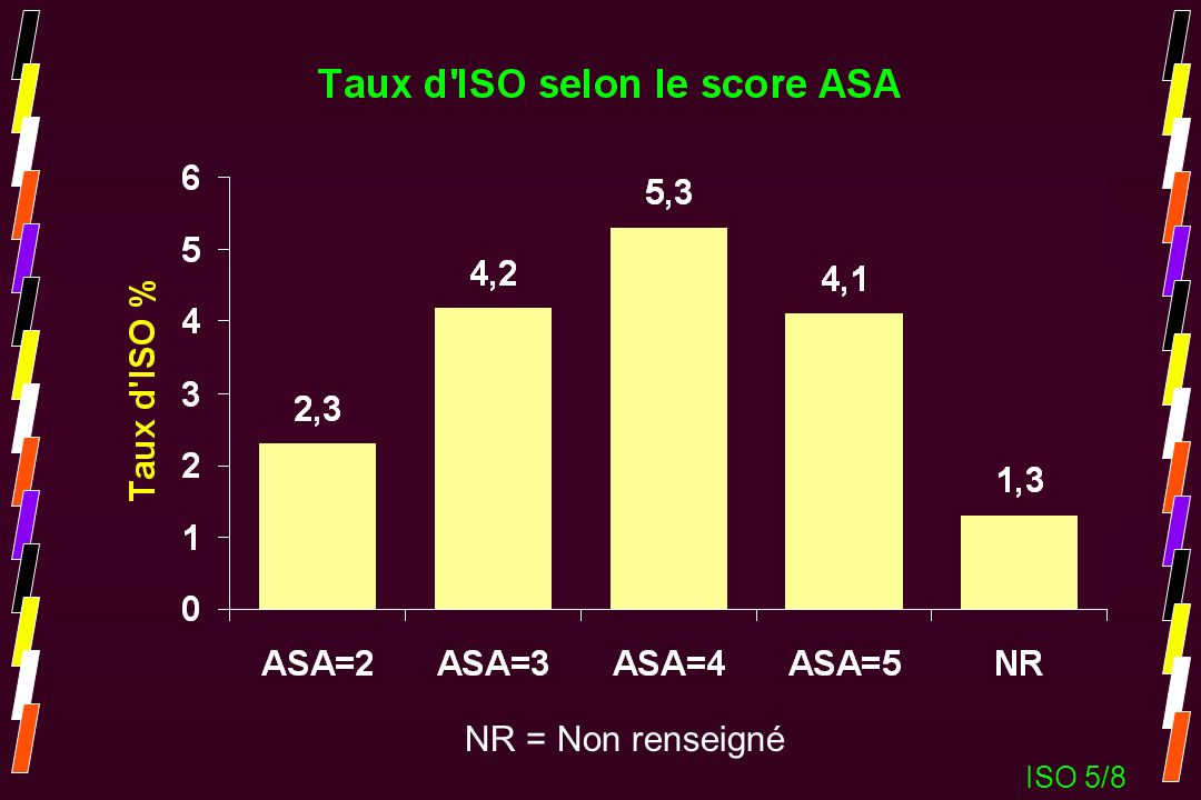 NR = Non renseigné ISO 5/8