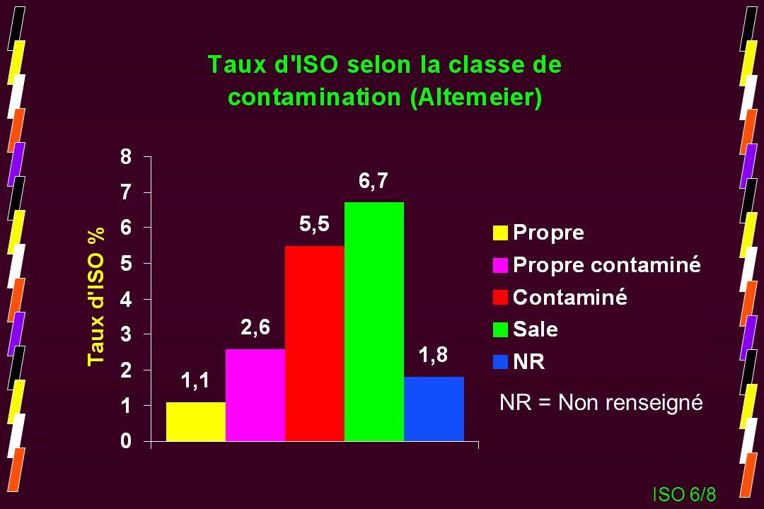 NR = Non renseigné ISO 6/8