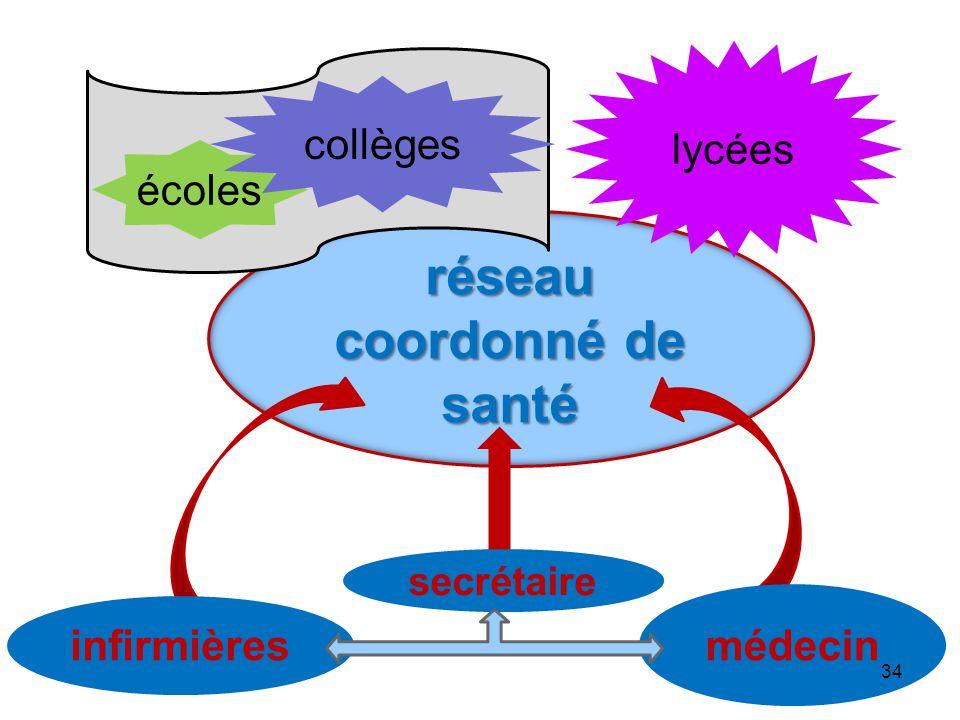 réseau coordonné de santé