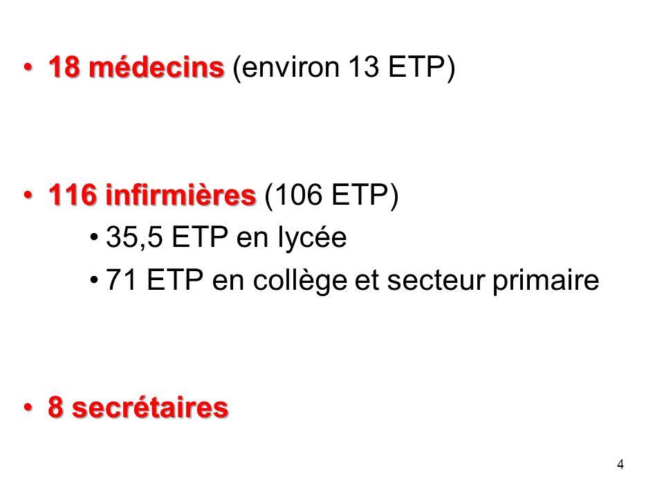 18 médecins (environ 13 ETP)