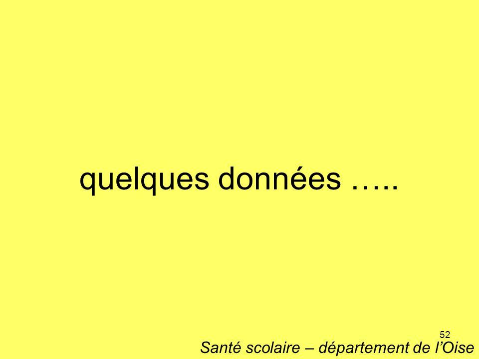 quelques données ….. Santé scolaire – département de l'Oise