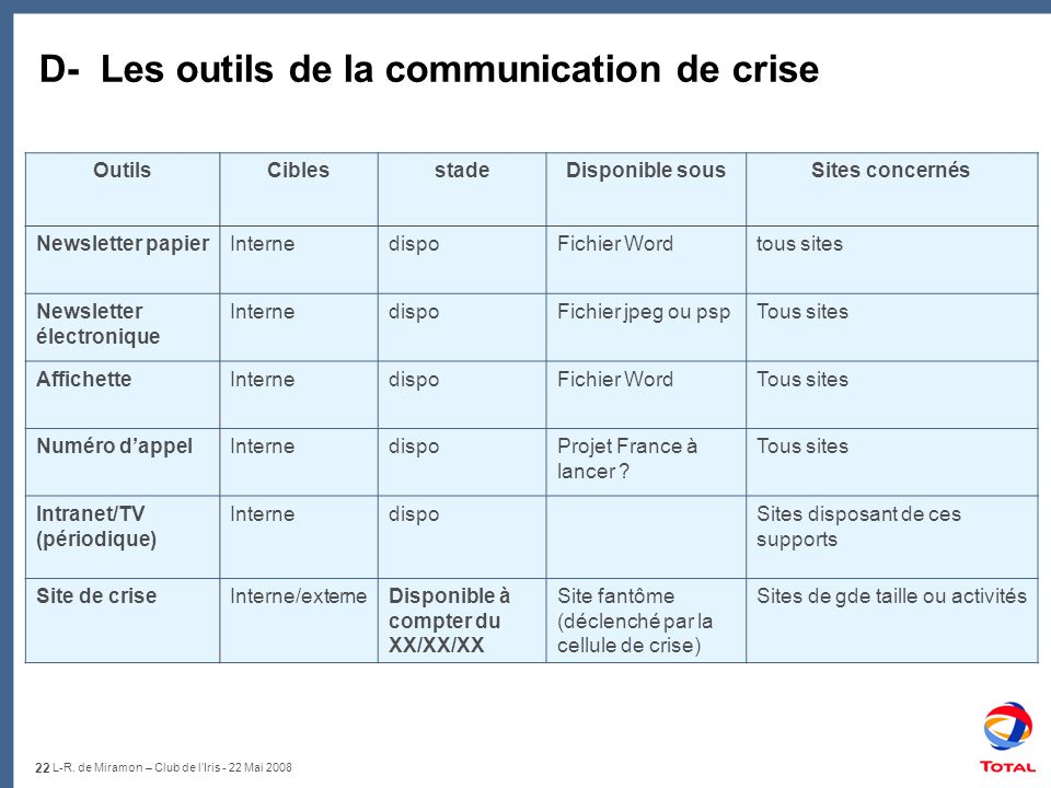 D- Les outils de la communication de crise