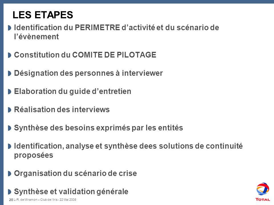 LES ETAPES Identification du PERIMETRE d'activité et du scénario de l'évènement. Constitution du COMITE DE PILOTAGE.