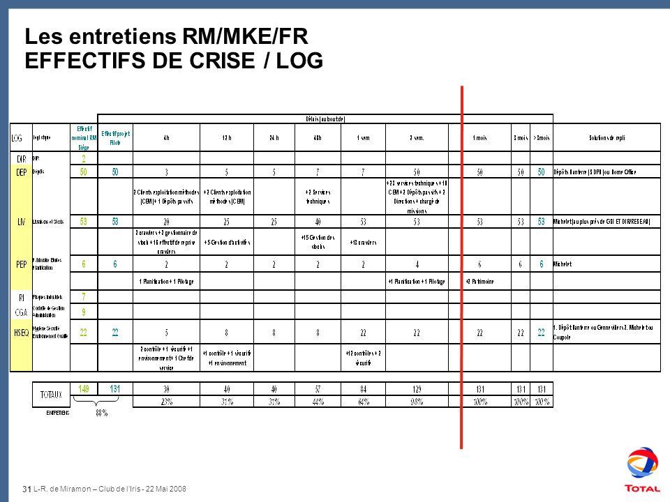 Les entretiens RM/MKE/FR EFFECTIFS DE CRISE / LOG