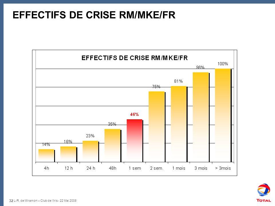EFFECTIFS DE CRISE RM/MKE/FR