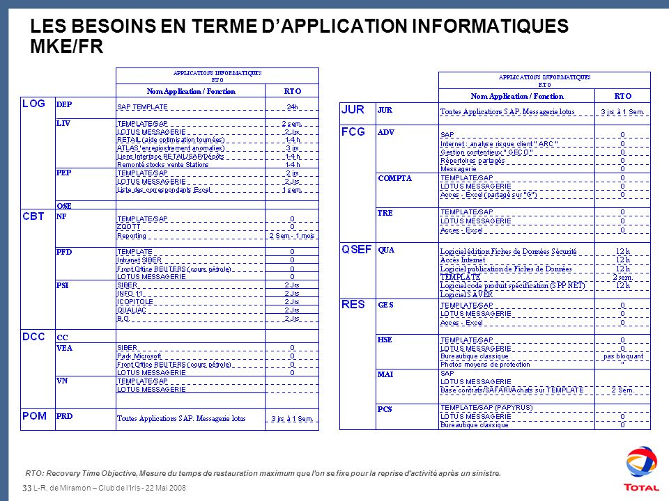 LES BESOINS EN TERME D'APPLICATION INFORMATIQUES MKE/FR