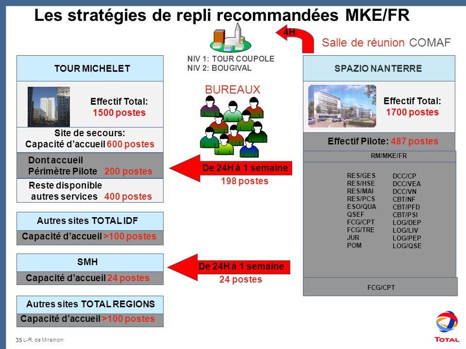 Les stratégies de repli recommandées MKE/FR