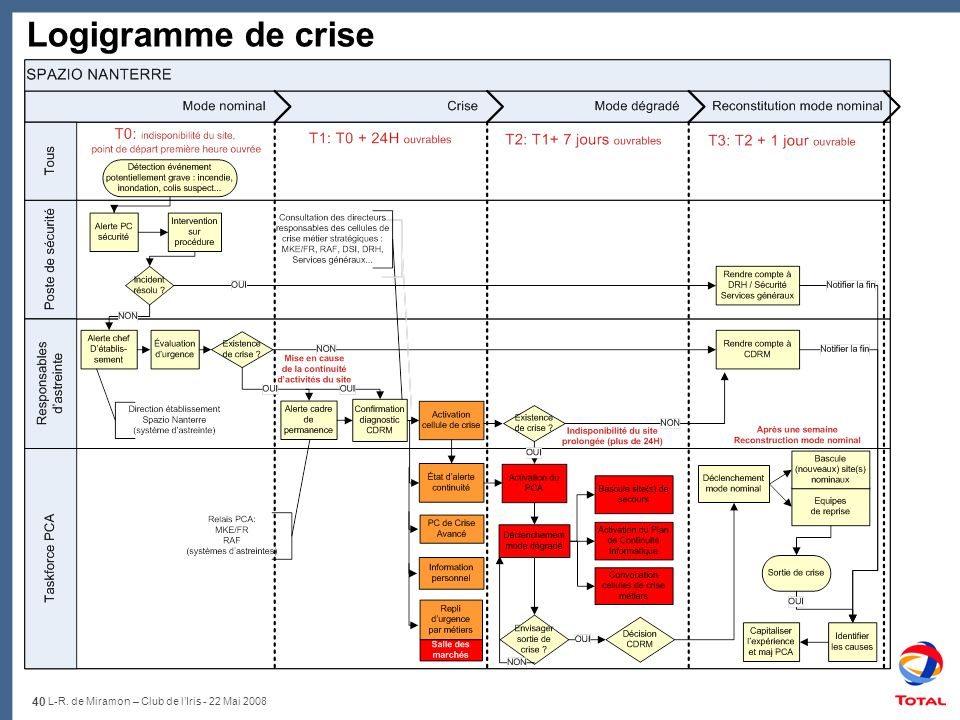 Logigramme de crise L-R. de Miramon – Club de l'Iris - 22 Mai 2008