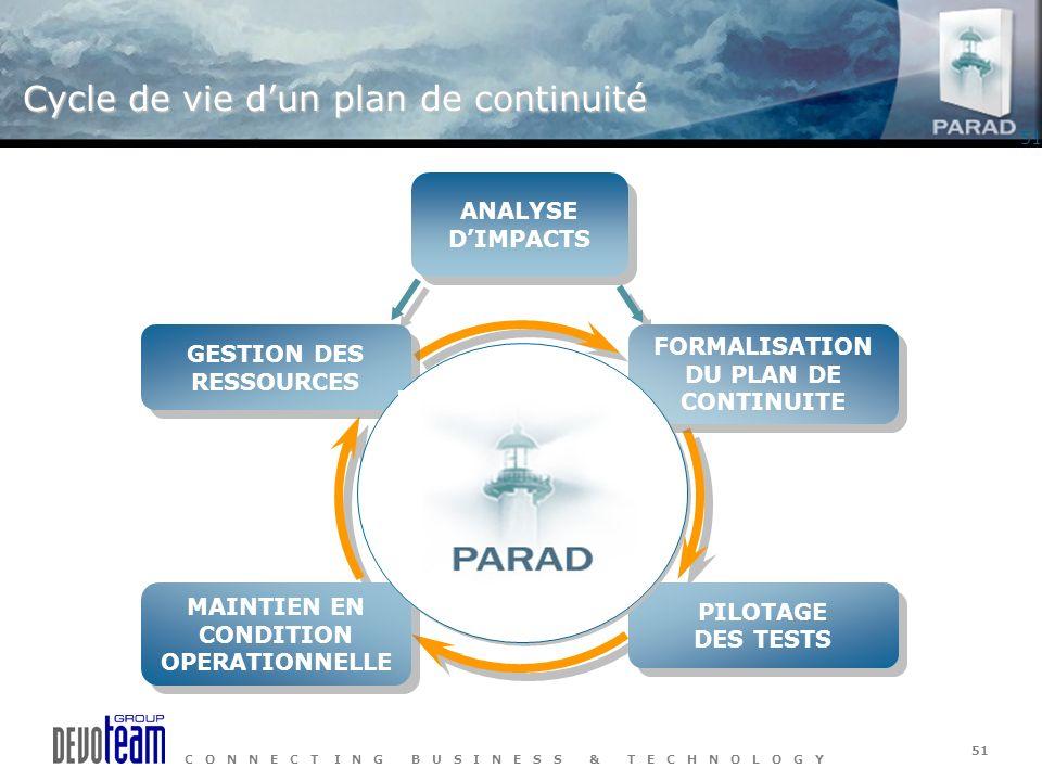 Cycle de vie d'un plan de continuité