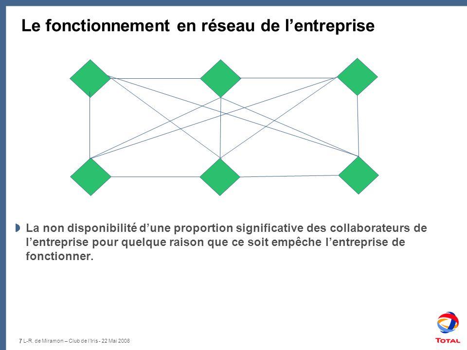 Le fonctionnement en réseau de l'entreprise