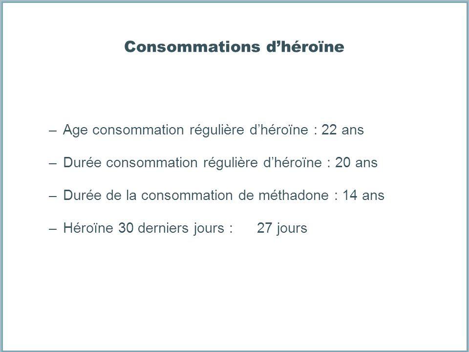 Consommations d'héroïne