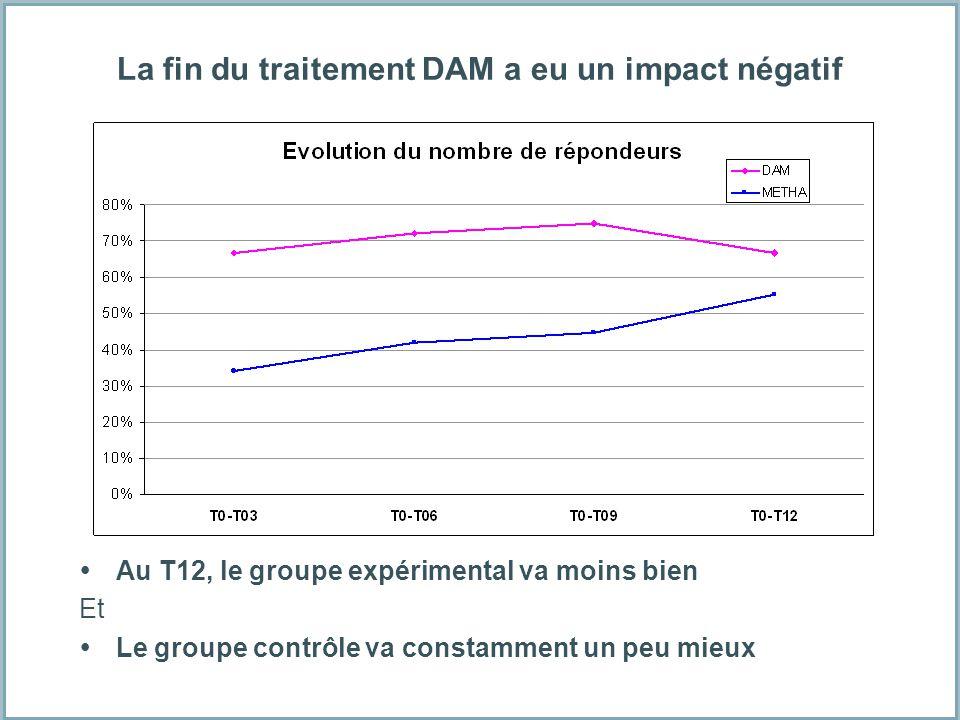 La fin du traitement DAM a eu un impact négatif