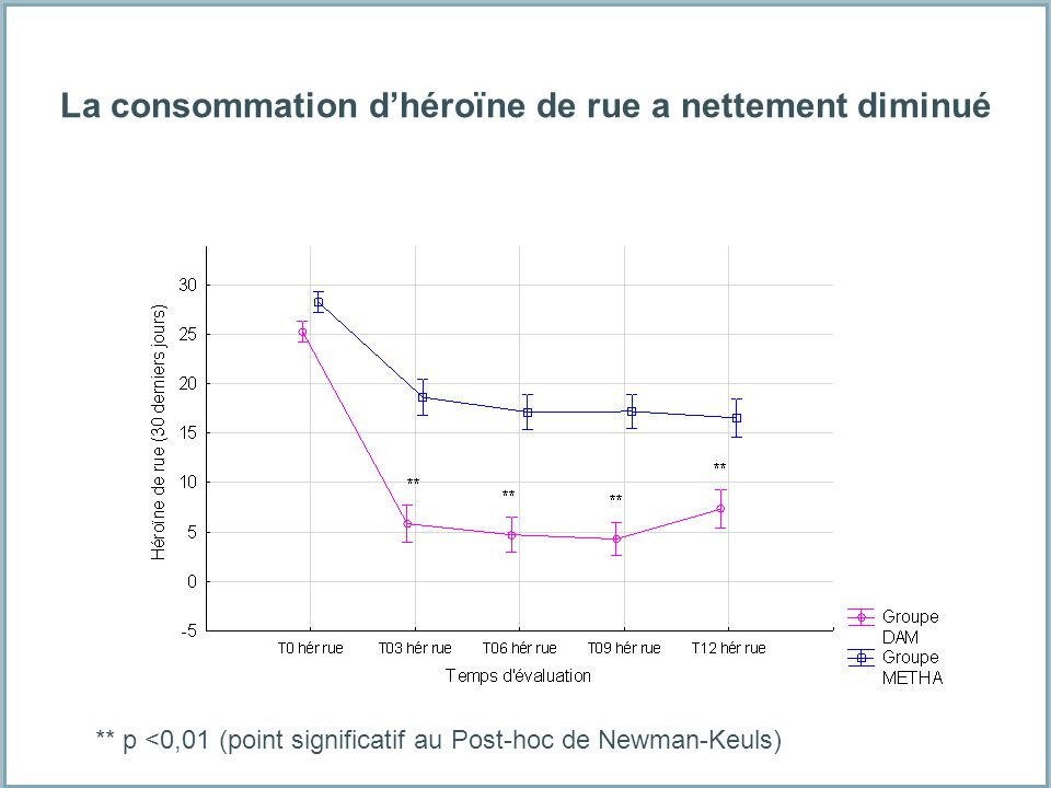 La consommation d'héroïne de rue a nettement diminué