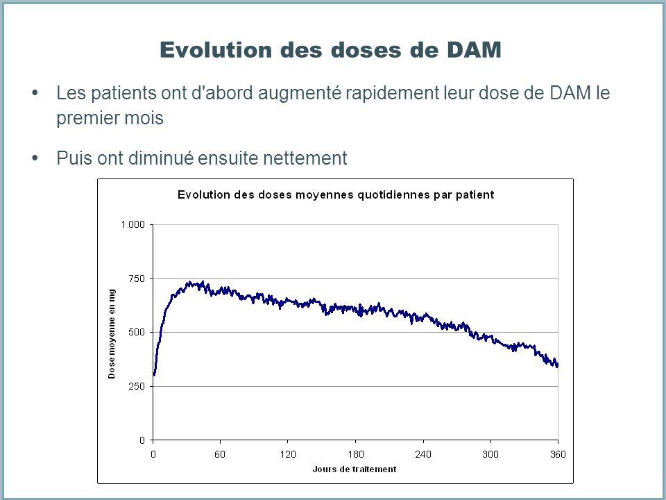 Evolution des doses de DAM