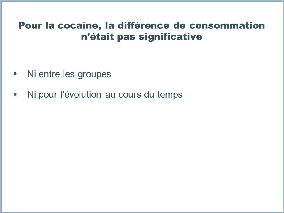Pour la cocaïne, la différence de consommation n'était pas significative
