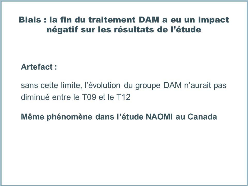 Biais : la fin du traitement DAM a eu un impact négatif sur les résultats de l'étude
