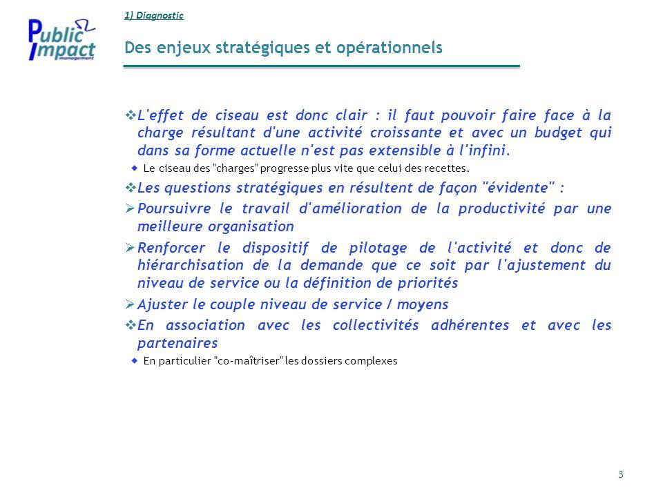 Des enjeux stratégiques et opérationnels