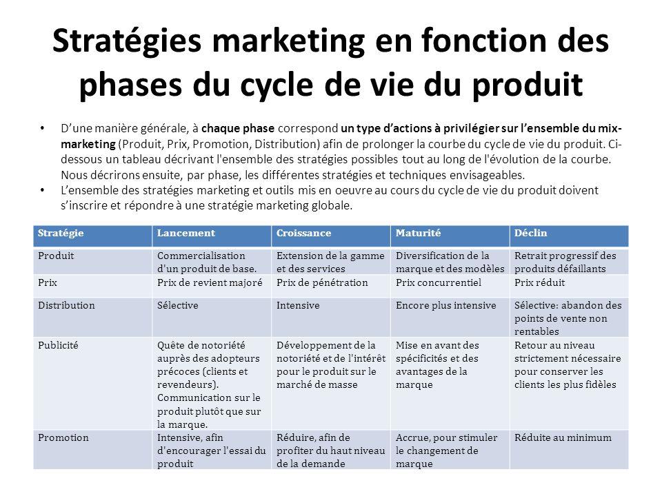Stratégies marketing en fonction des phases du cycle de vie du produit