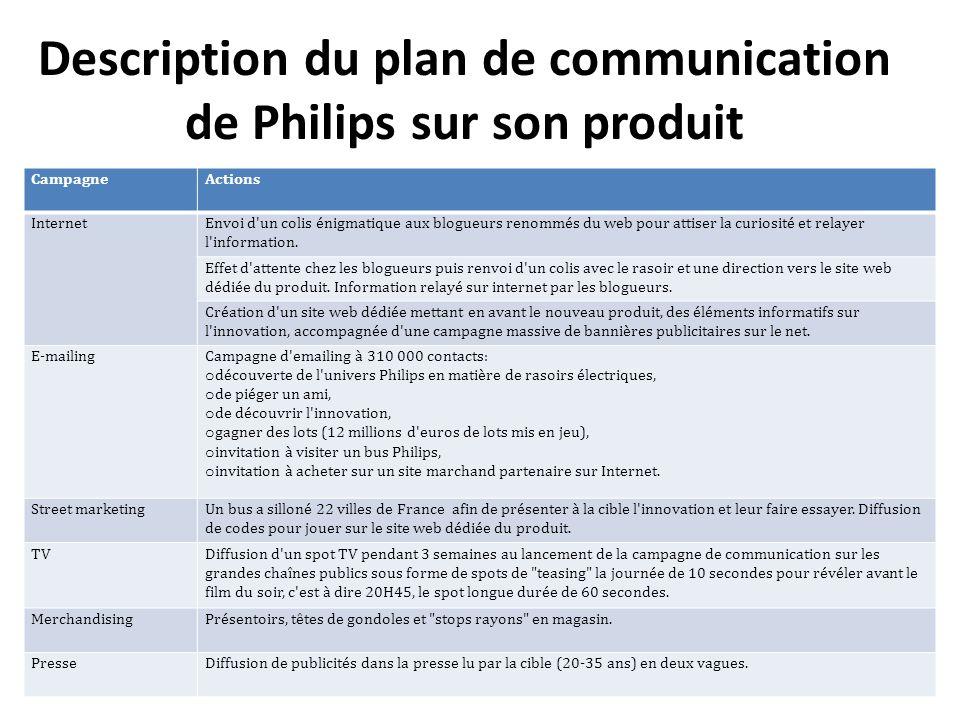 Description du plan de communication de Philips sur son produit