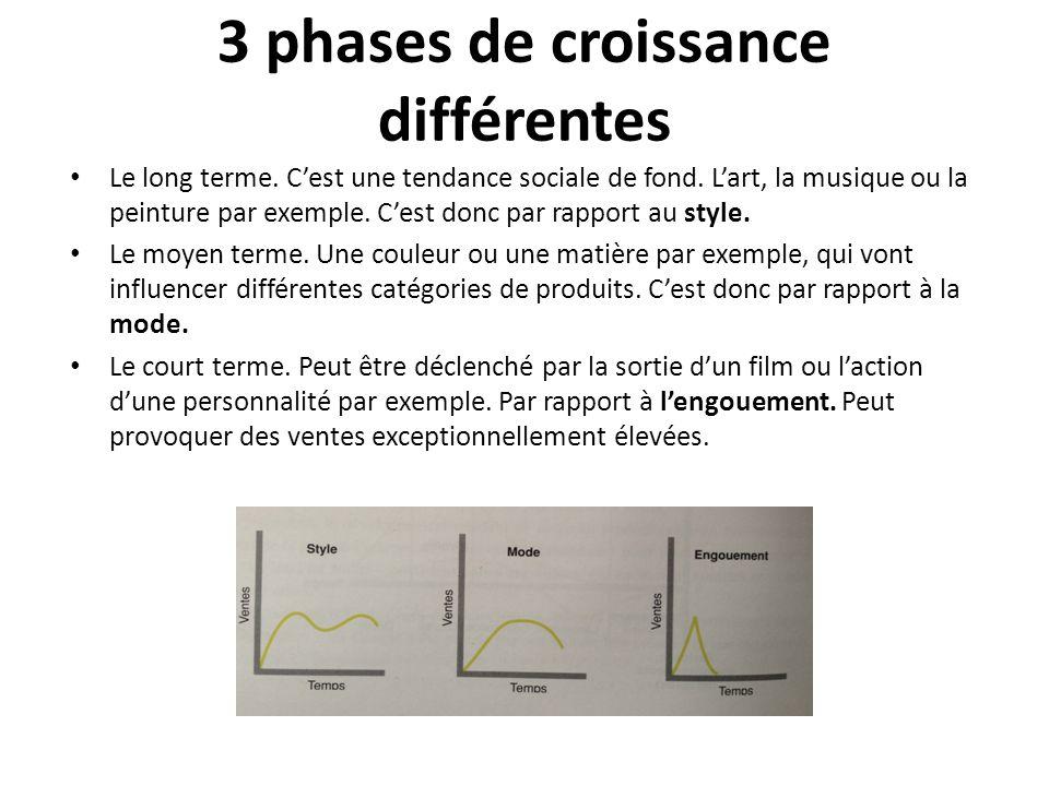 3 phases de croissance différentes