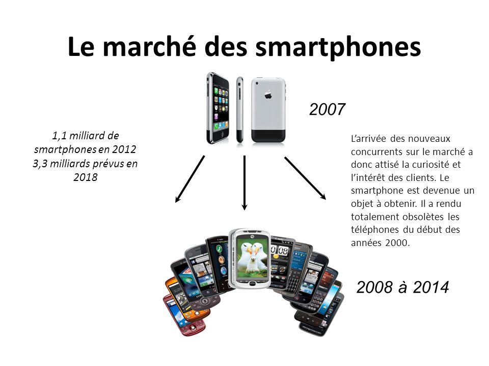 Le marché des smartphones
