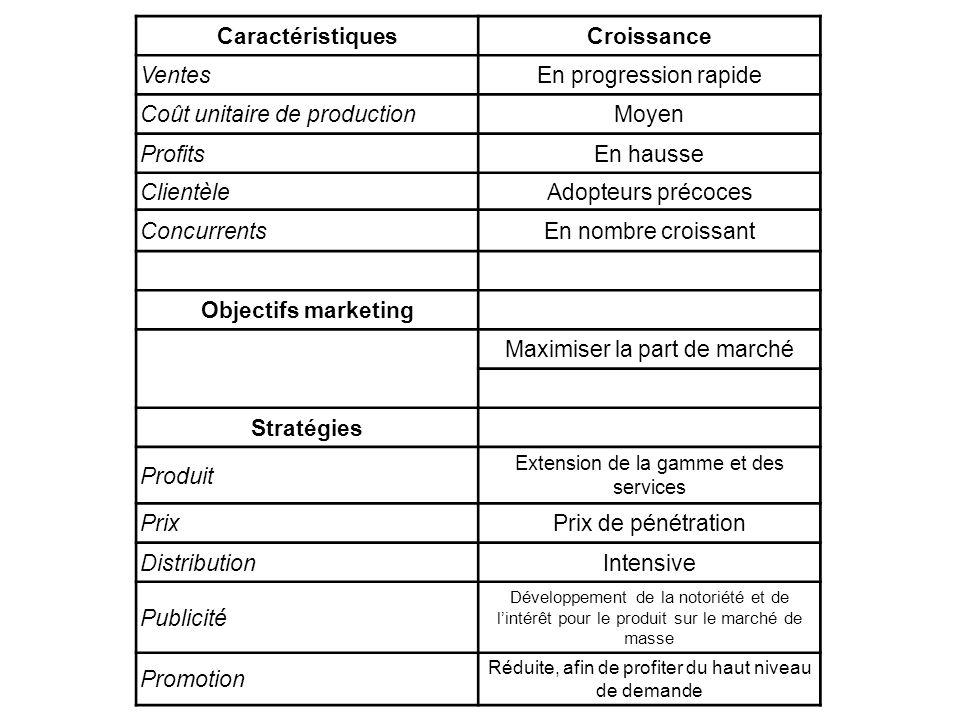 Caractéristiques Croissance Objectifs marketing Stratégies