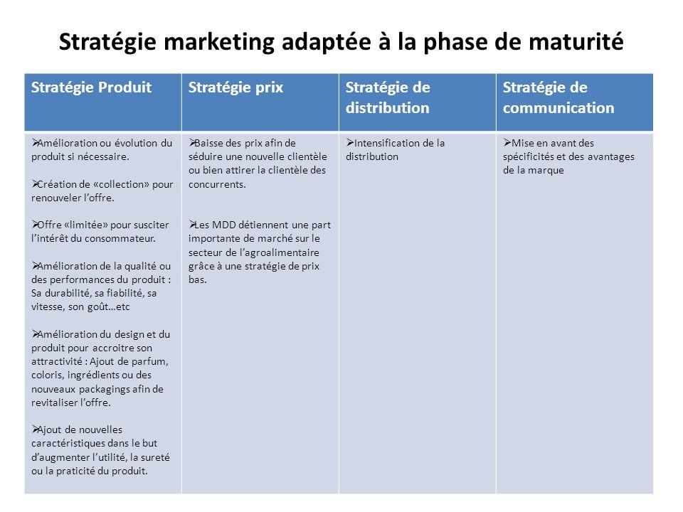 Stratégie marketing adaptée à la phase de maturité