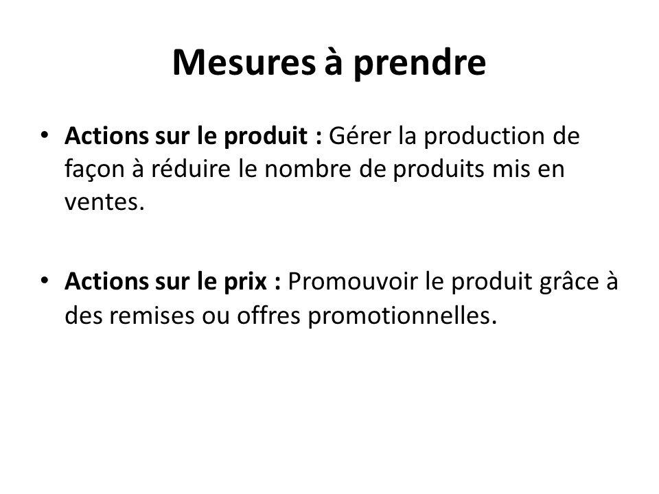 Mesures à prendre Actions sur le produit : Gérer la production de façon à réduire le nombre de produits mis en ventes.