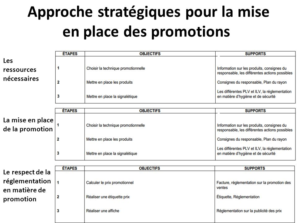 Approche stratégiques pour la mise en place des promotions