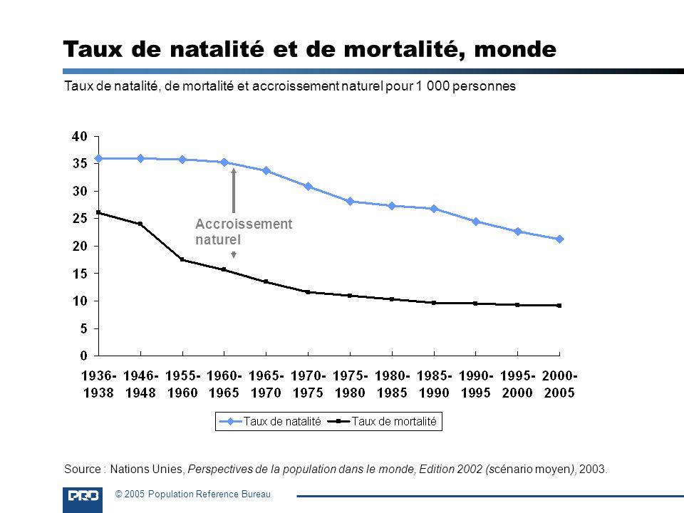 Taux de natalité et de mortalité, monde