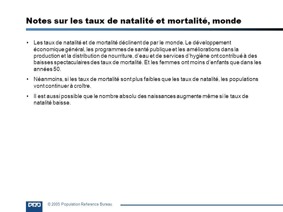 Notes sur les taux de natalité et mortalité, monde