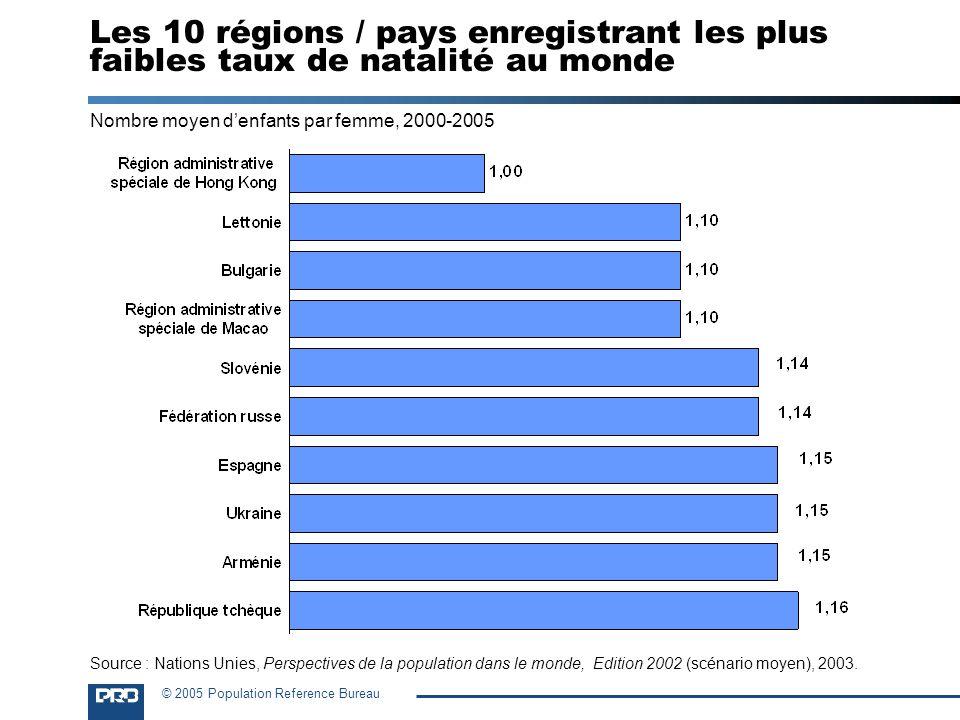 Les 10 régions / pays enregistrant les plus faibles taux de natalité au monde