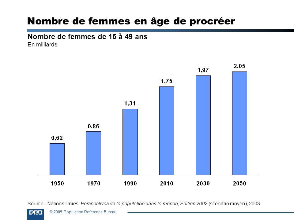 Nombre de femmes en âge de procréer