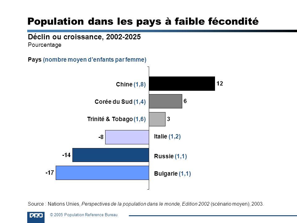Population dans les pays à faible fécondité